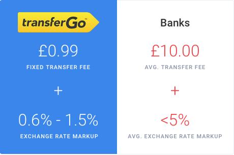 مقارنة بين رسوم ترانسفير جو وبين البنوك العادية